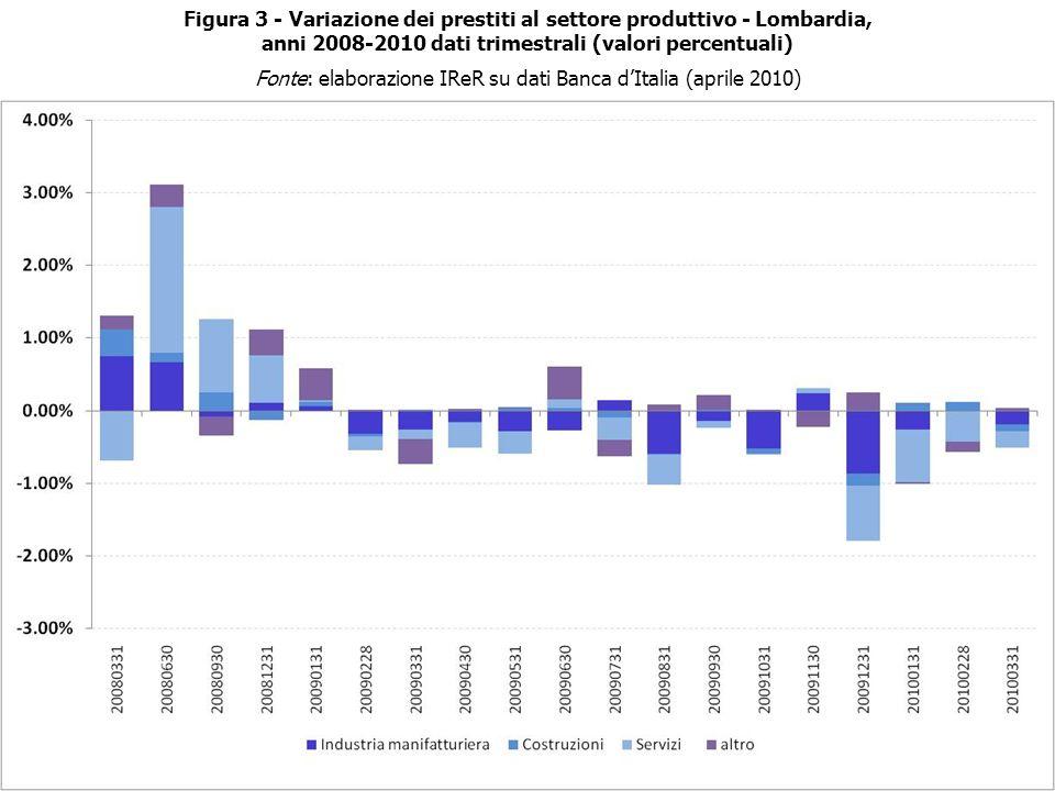 Figura 3 - Variazione dei prestiti al settore produttivo - Lombardia, anni 2008-2010 dati trimestrali (valori percentuali) Fonte: elaborazione IReR su dati Banca dItalia (aprile 2010)