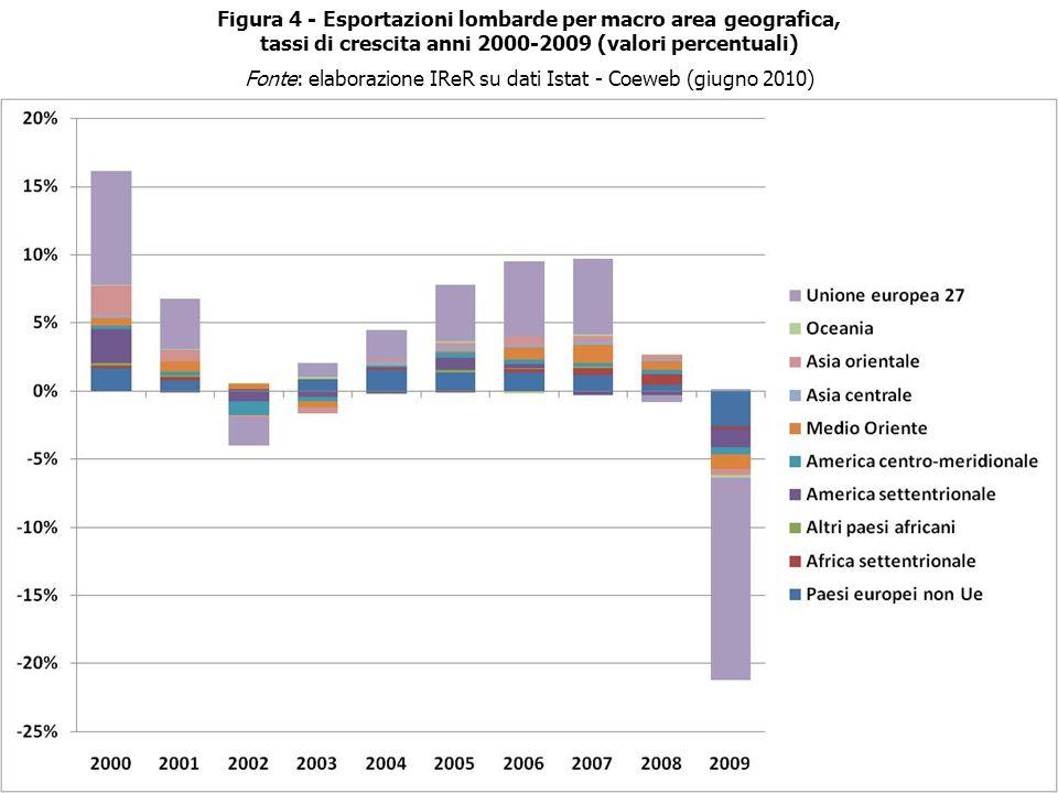 Figura 4 - Esportazioni lombarde per macro area geografica, tassi di crescita anni 2000-2009 (valori percentuali) Fonte: elaborazione IReR su dati Istat - Coeweb (giugno 2010)