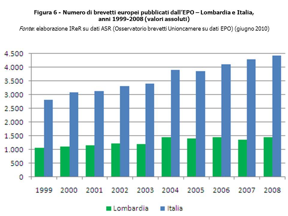Figura 6 - Numero di brevetti europei pubblicati dallEPO – Lombardia e Italia, anni 1999-2008 (valori assoluti) Fonte: elaborazione IReR su dati ASR (Osservatorio brevetti Unioncamere su dati EPO) (giugno 2010)