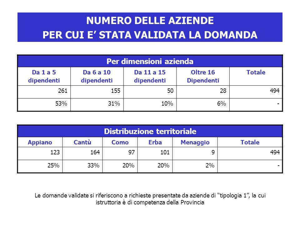 Per dimensioni azienda Da 1 a 5 dipendenti Da 6 a 10 dipendenti Da 11 a 15 dipendenti Oltre 16 Dipendenti Totale 2611555028494 53%31%10%6%- Distribuzione territoriale AppianoCantùComoErbaMenaggioTotale 123164971019494 25%33%20% 2%- Le domande validate si riferiscono a richieste presentate da aziende di tipologia 1, la cui istruttoria è di competenza della Provincia NUMERO DELLE AZIENDE PER CUI E STATA VALIDATA LA DOMANDA