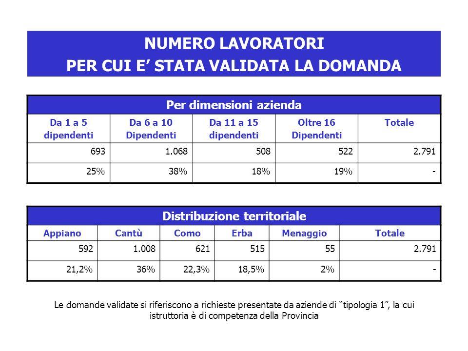 Per dimensioni azienda Da 1 a 5 dipendenti Da 6 a 10 Dipendenti Da 11 a 15 dipendenti Oltre 16 Dipendenti Totale 6931.0685085222.791 25%38%18%19%- Distribuzione territoriale AppianoCantùComoErbaMenaggioTotale 5921.008621515552.791 21,2%36%22,3%18,5%2%- Le domande validate si riferiscono a richieste presentate da aziende di tipologia 1, la cui istruttoria è di competenza della Provincia NUMERO LAVORATORI PER CUI E STATA VALIDATA LA DOMANDA