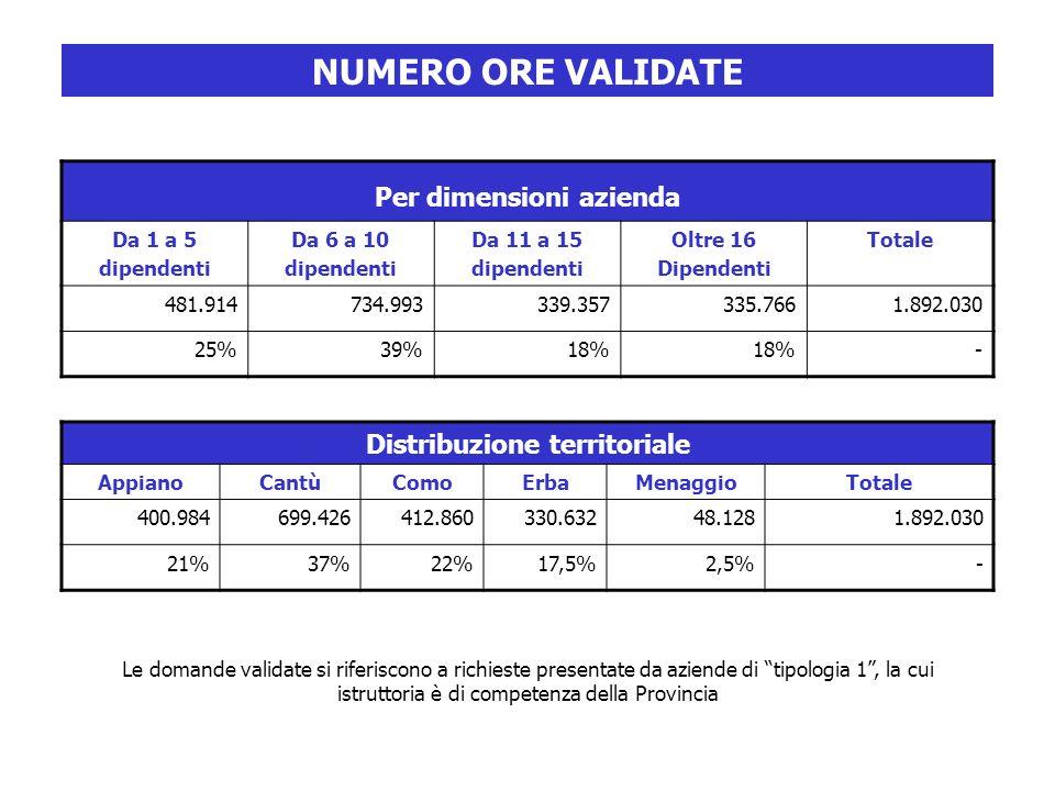 Per dimensioni azienda Da 1 a 5 dipendenti Da 6 a 10 dipendenti Da 11 a 15 dipendenti Oltre 16 Dipendenti Totale 481.914734.993339.357335.7661.892.030 25%39%18% - Distribuzione territoriale AppianoCantùComoErbaMenaggioTotale 400.984699.426412.860330.63248.1281.892.030 21%37%22%17,5%2,5%- Le domande validate si riferiscono a richieste presentate da aziende di tipologia 1, la cui istruttoria è di competenza della Provincia NUMERO ORE VALIDATE