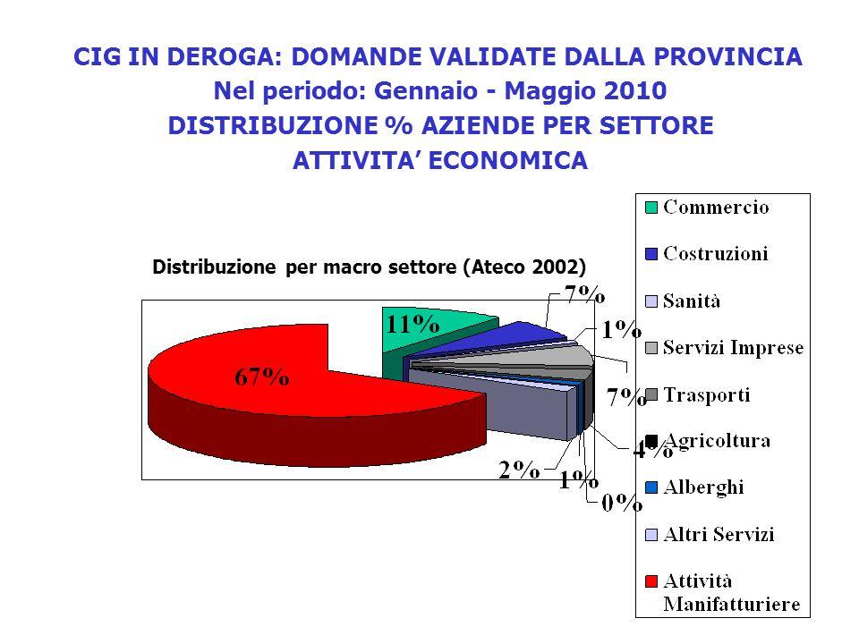 CIG IN DEROGA: DOMANDE VALIDATE DALLA PROVINCIA Nel periodo: Gennaio - Maggio 2010 DISTRIBUZIONE % AZIENDE PER SETTORE ATTIVITA ECONOMICA Distribuzione per macro settore (Ateco 2002)
