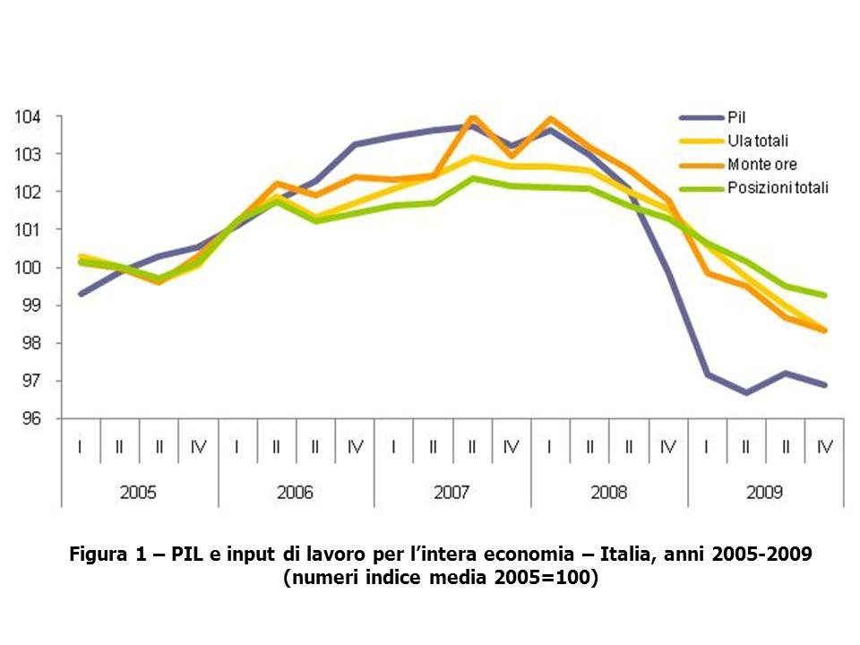 Figura 1 – PIL e input di lavoro per lintera economia – Italia, anni 2005-2009 (numeri indice media 2005=100)