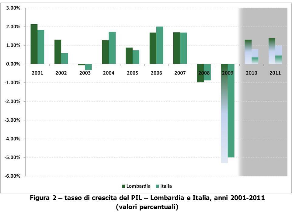 Figura 2 – tasso di crescita del PIL – Lombardia e Italia, anni 2001-2011 (valori percentuali)