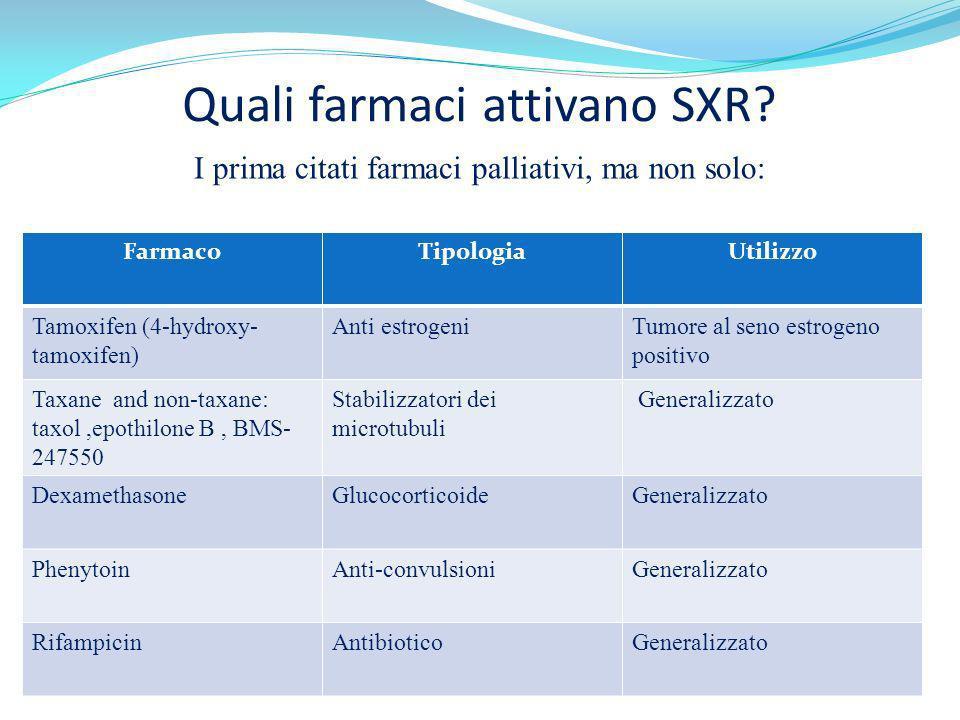 Quali farmaci attivano SXR? I prima citati farmaci palliativi, ma non solo: FarmacoTipologiaUtilizzo Tamoxifen (4-hydroxy- tamoxifen) Anti estrogeniTu