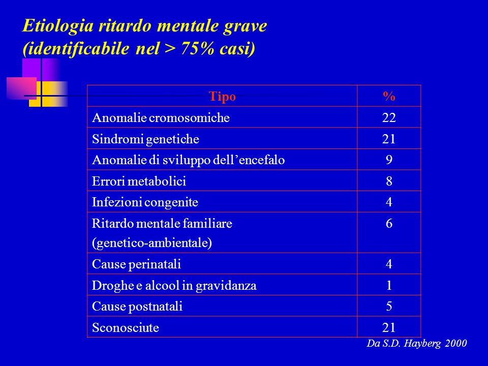 Etiologia ritardo mentale grave (identificabile nel > 75% casi) Tipo% Anomalie cromosomiche22 Sindromi genetiche21 Anomalie di sviluppo dellencefalo9