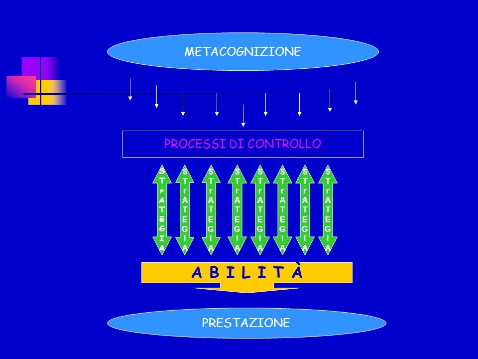 METACOGNIZIONE PROCESSI DI CONTROLLO STrATEGIASTrATEGIA STrATEGIASTrATEGIA STrATEGIASTrATEGIA STrATEGIASTrATEGIA STrATEGIASTrATEGIA STrATEGIASTrATEGIA