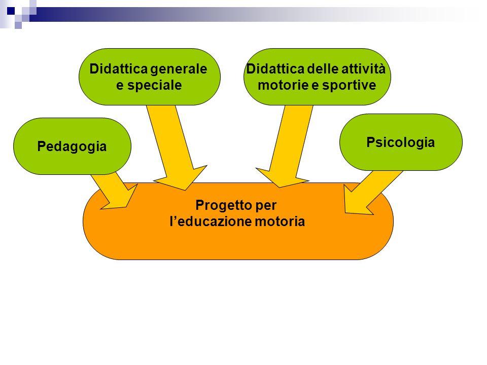 Progetto per leducazione motoria Pedagogia Didattica delle attività motorie e sportive Didattica generale e speciale Psicologia