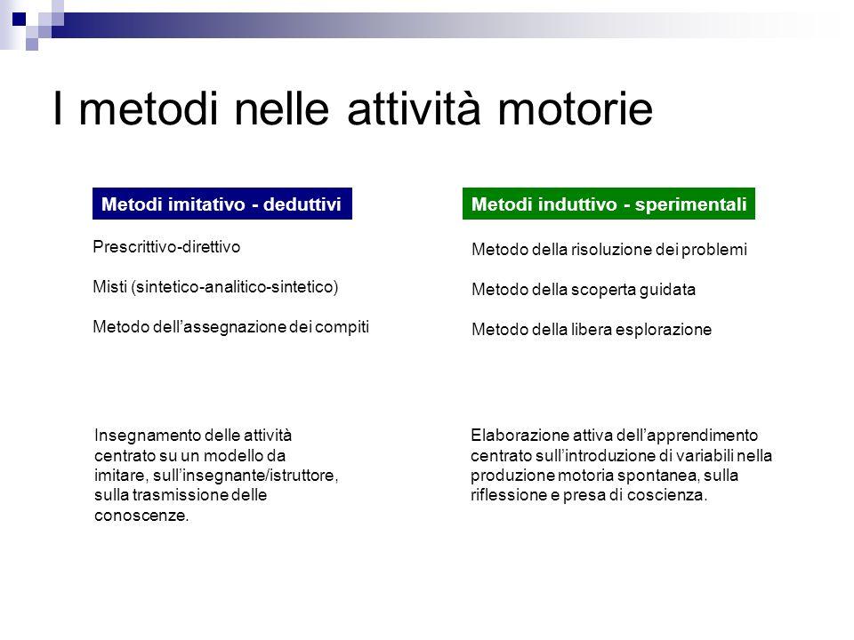 Prescrittivo-direttivo Misti (sintetico-analitico-sintetico) Metodo dellassegnazione dei compiti Metodi imitativo - deduttiviMetodi induttivo - sperim
