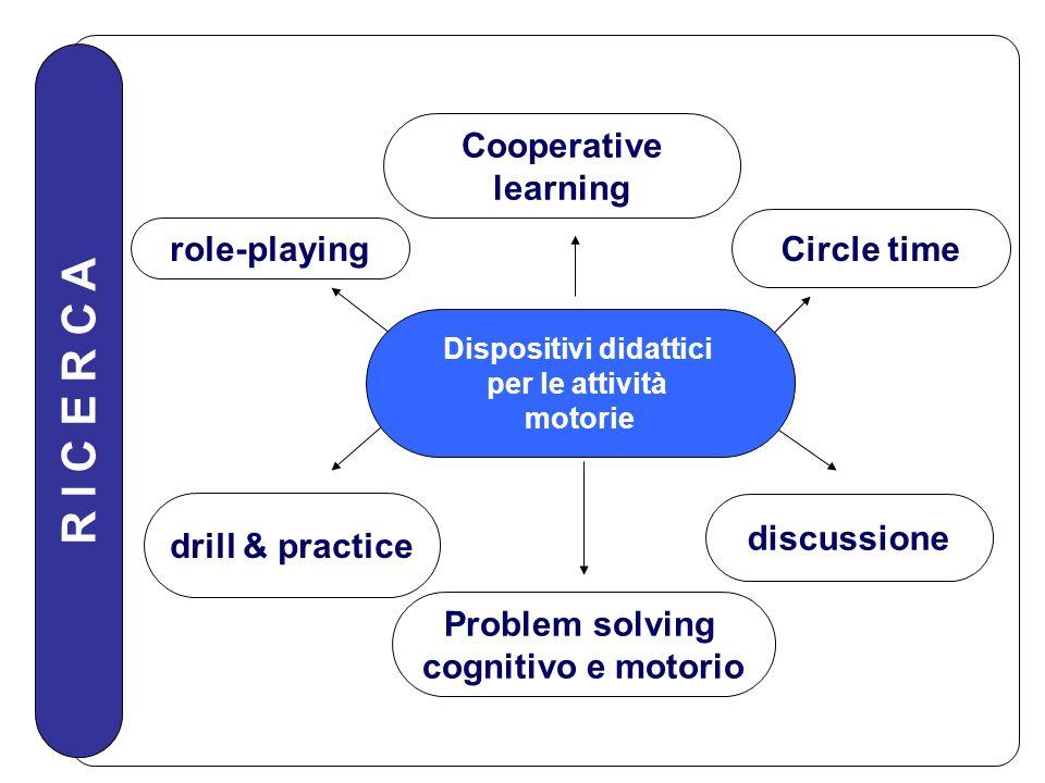 R I C E R C A role-playing Problem solving cognitivo e motorio drill & practice Cooperative learning Circle time discussione Dispositivi didattici per