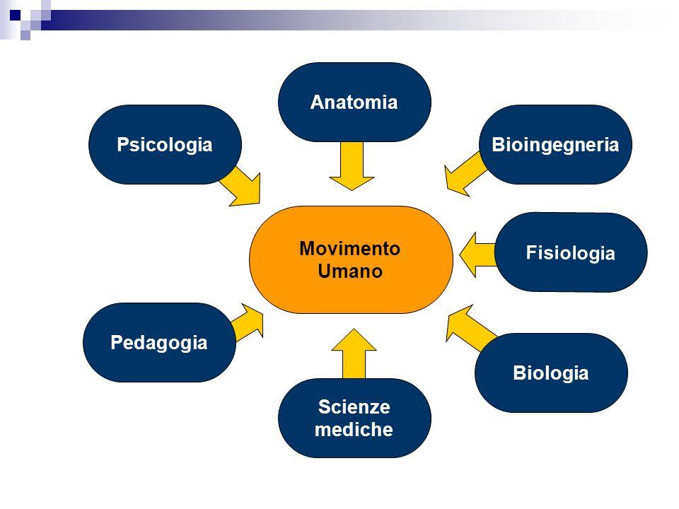 Movimento Umano Fisiologia Biologia Scienze mediche Anatomia PsicologiaBioingegneria Pedagogia