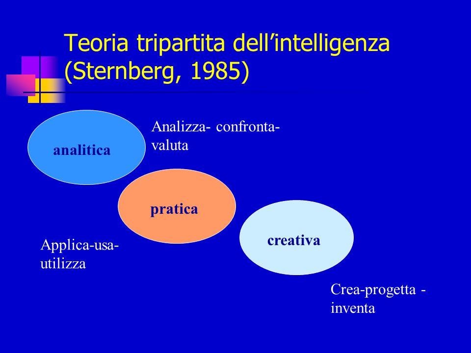 Teoria tripartita dellintelligenza (Sternberg, 1985) analitica pratica creativa Analizza- confronta- valuta Applica-usa- utilizza Crea-progetta - inve