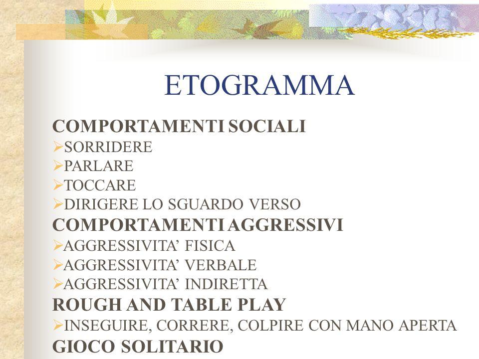 ETOGRAMMA COMPORTAMENTI SOCIALI SORRIDERE PARLARE TOCCARE DIRIGERE LO SGUARDO VERSO COMPORTAMENTI AGGRESSIVI AGGRESSIVITA FISICA AGGRESSIVITA VERBALE AGGRESSIVITA INDIRETTA ROUGH AND TABLE PLAY INSEGUIRE, CORRERE, COLPIRE CON MANO APERTA GIOCO SOLITARIO