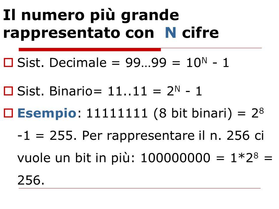 Il numero più grande rappresentato con N cifre Sist. Decimale = 99…99 = 10 N - 1 Sist. Binario= 11..11 = 2 N - 1 Esempio: 11111111 (8 bit binari) = 2