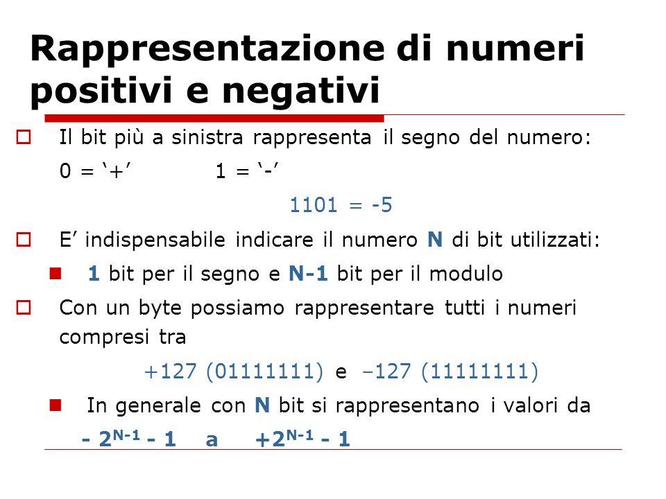 Rappresentazione di numeri positivi e negativi Il bit più a sinistra rappresenta il segno del numero: 0 = +1 = - 1101 = -5 E indispensabile indicare i
