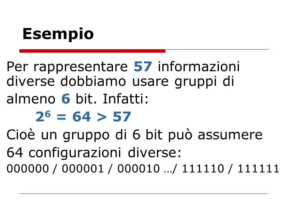 Esempio Per rappresentare 57 informazioni diverse dobbiamo usare gruppi di almeno 6 bit. Infatti: 2 6 = 64 > 57 Cioè un gruppo di 6 bit può assumere 6