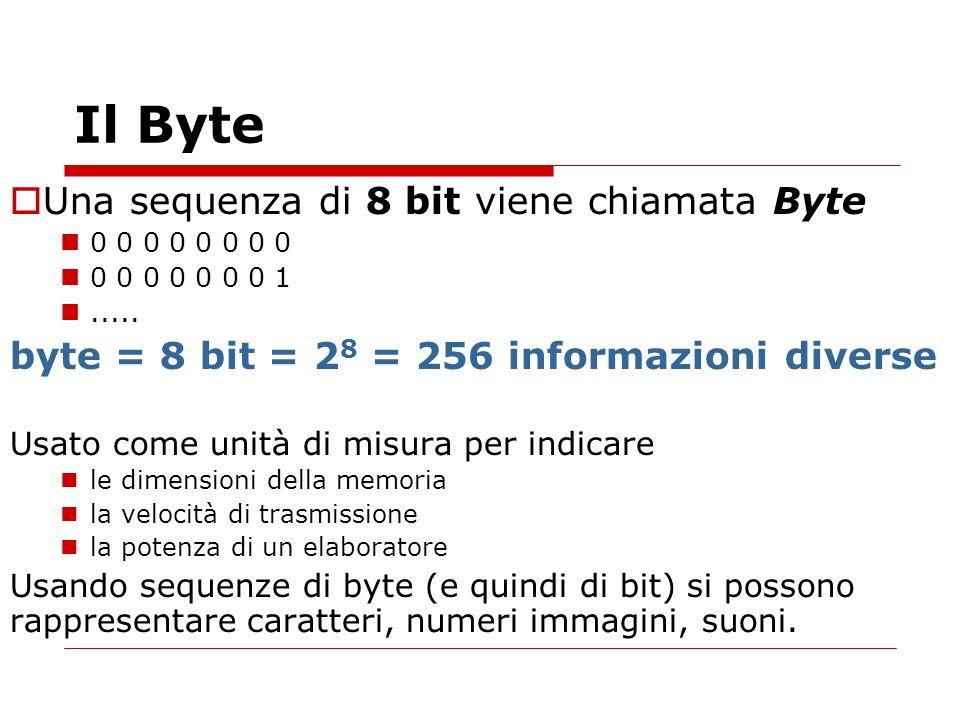 Il Byte Una sequenza di 8 bit viene chiamata Byte 0 0 0 0 0 0 0 0 0 0 0 0 0 0 0 1..... byte = 8 bit = 2 8 = 256 informazioni diverse Usato come unità