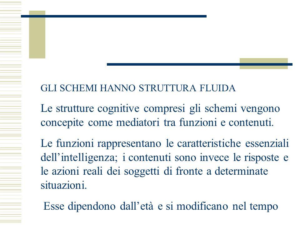 GLI SCHEMI HANNO STRUTTURA FLUIDA Le strutture cognitive compresi gli schemi vengono concepite come mediatori tra funzioni e contenuti. Le funzioni ra