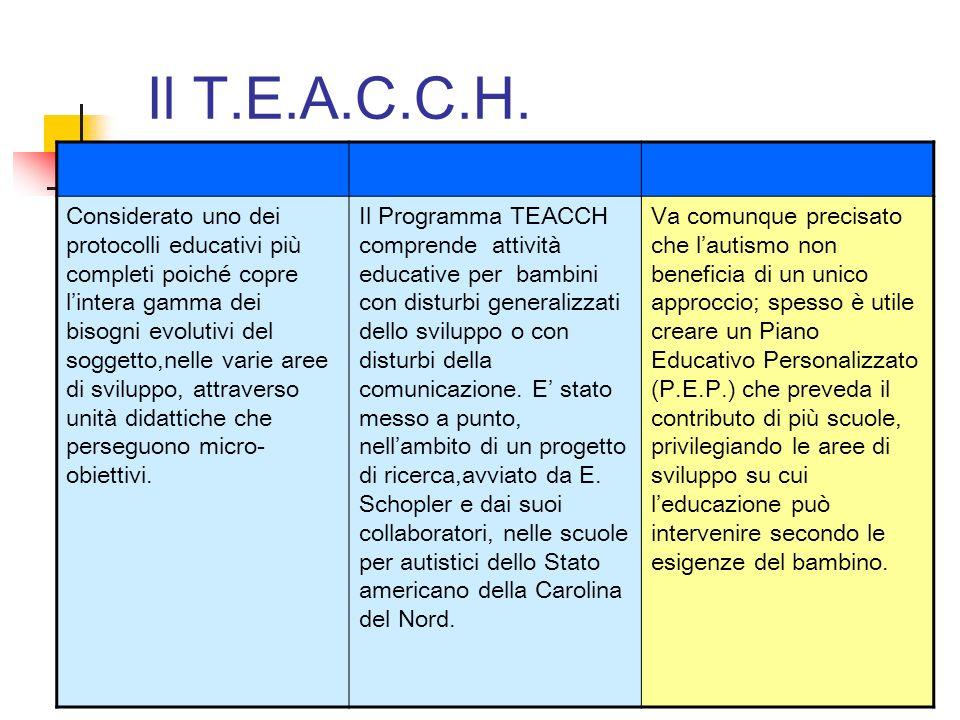 Il T.E.A.C.C.H. Considerato uno dei protocolli educativi più completi poiché copre lintera gamma dei bisogni evolutivi del soggetto,nelle varie aree d
