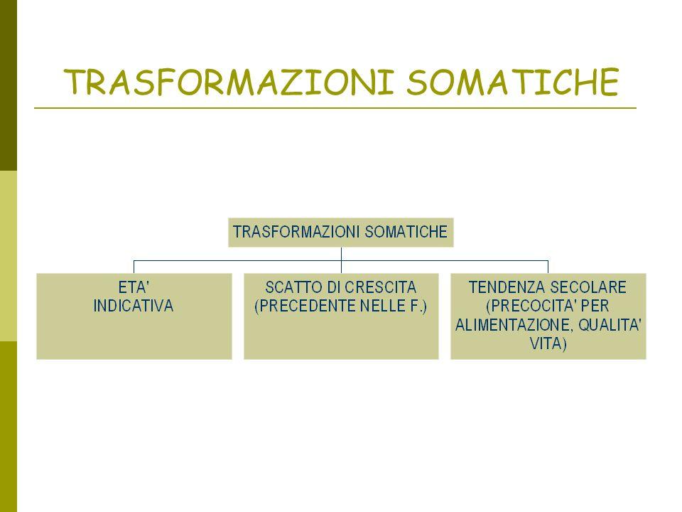 TRASFORMAZIONI SOMATICHE