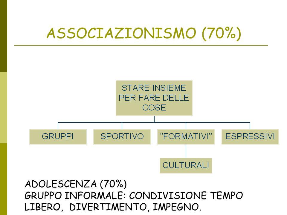 ASSOCIAZIONISMO (70%) ADOLESCENZA (70%) GRUPPO INFORMALE: CONDIVISIONE TEMPO LIBERO, DIVERTIMENTO, IMPEGNO.