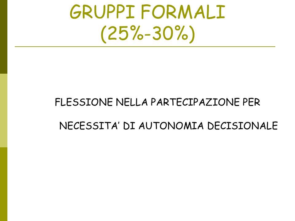 GRUPPI FORMALI (25%-30%) FLESSIONE NELLA PARTECIPAZIONE PER NECESSITA DI AUTONOMIA DECISIONALE