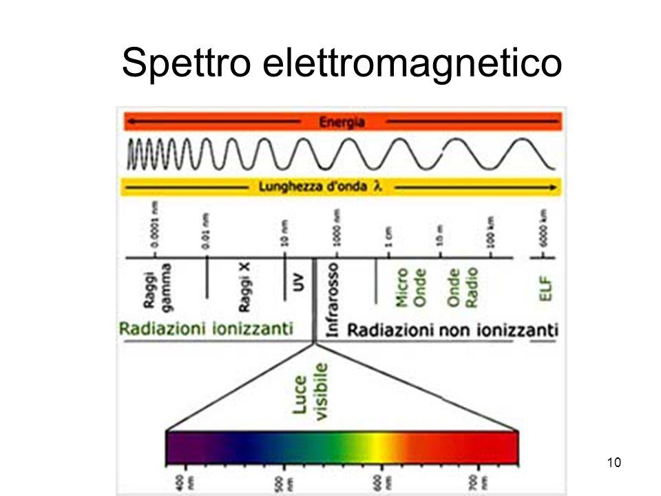 10 Spettro elettromagnetico
