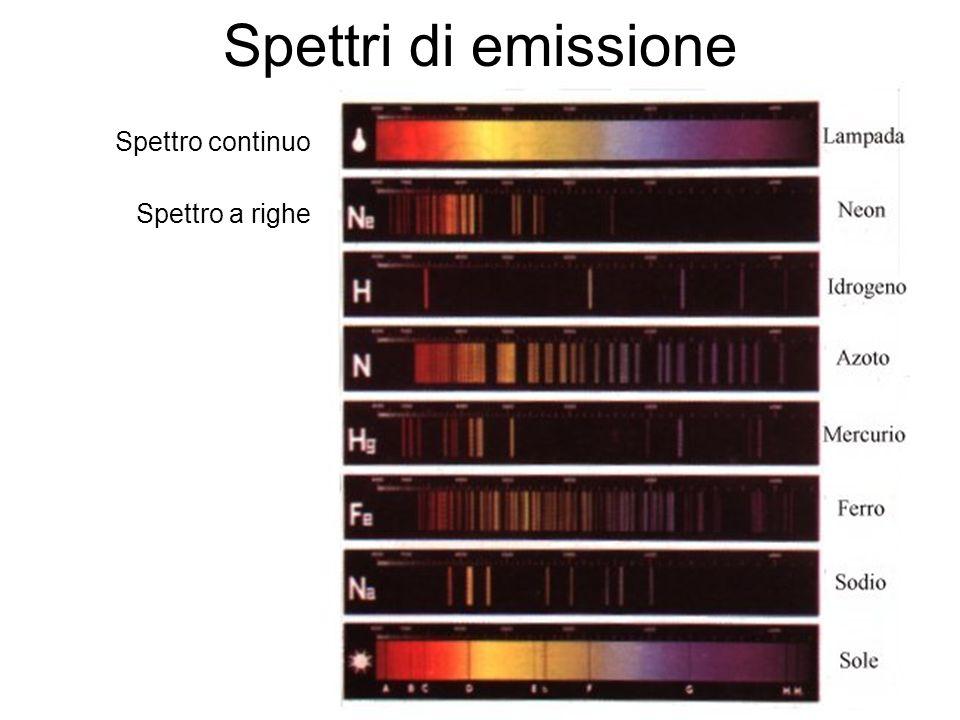 23 Spettri di emissione Spettro continuo Spettro a righe