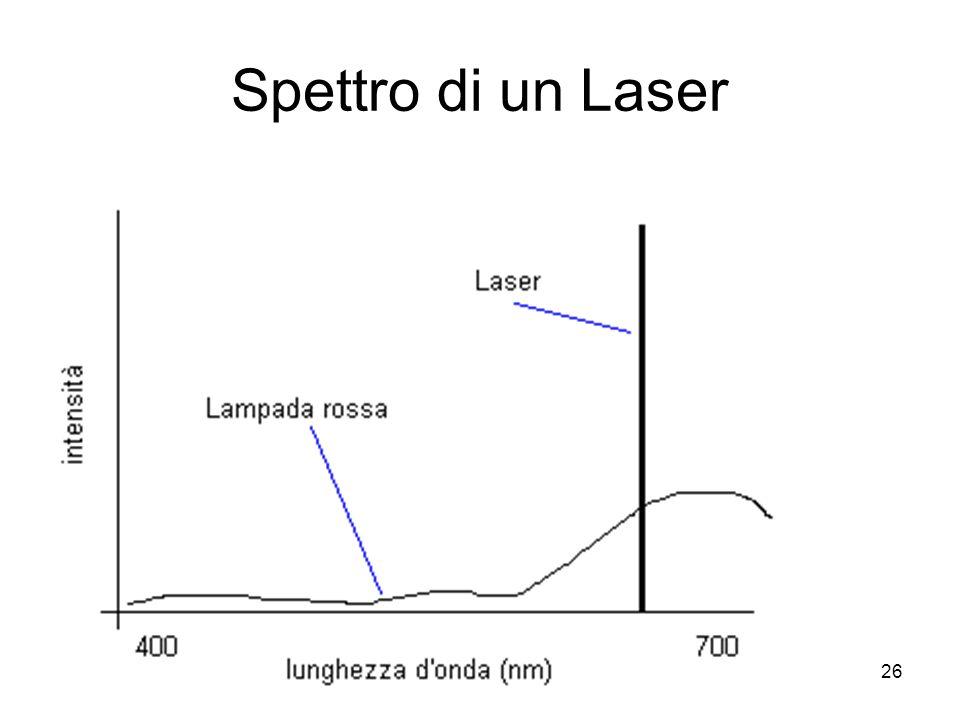 26 Spettro di un Laser