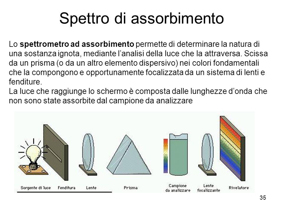 35 Lo spettrometro ad assorbimento permette di determinare la natura di una sostanza ignota, mediante lanalisi della luce che la attraversa. Scissa da