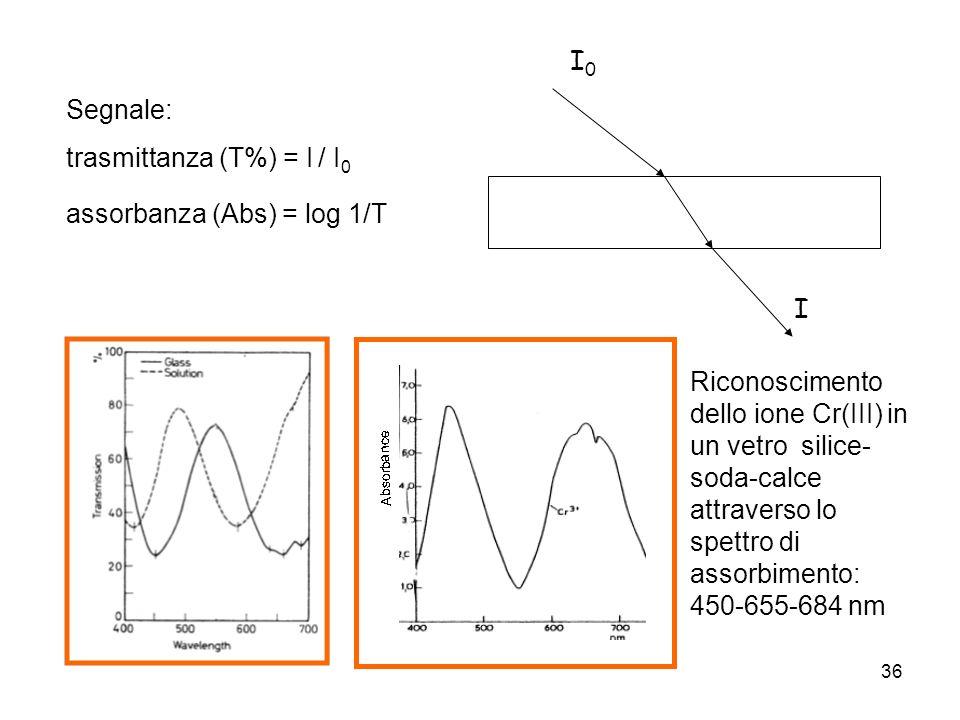 36 Segnale: trasmittanza (T%) = I / I 0 assorbanza (Abs) = log 1/T Riconoscimento dello ione Cr(III) in un vetro silice- soda-calce attraverso lo spet