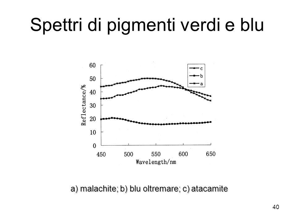 40 Spettri di pigmenti verdi e blu a) malachite; b) blu oltremare; c) atacamite