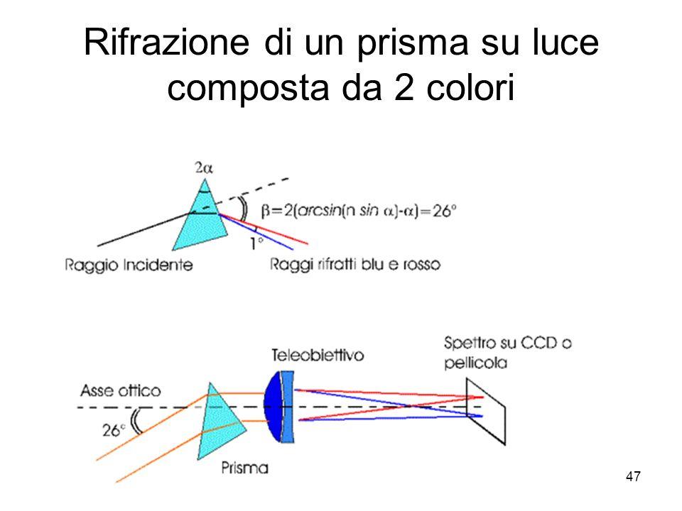 47 Rifrazione di un prisma su luce composta da 2 colori