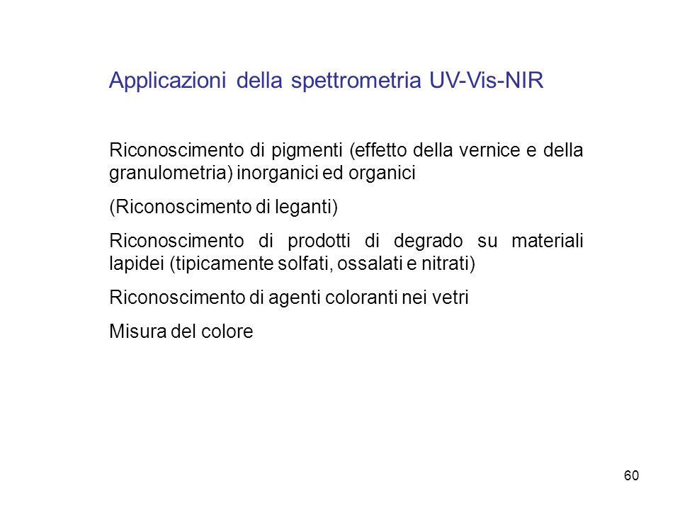 60 Applicazioni della spettrometria UV-Vis-NIR Riconoscimento di pigmenti (effetto della vernice e della granulometria) inorganici ed organici (Ricono
