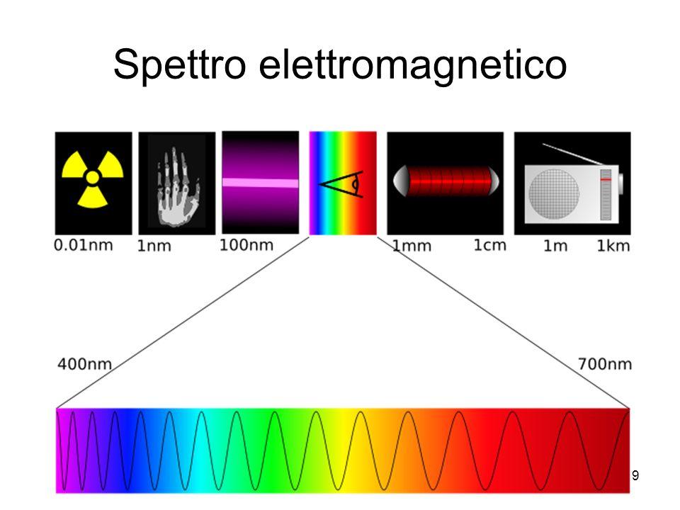 9 Spettro elettromagnetico