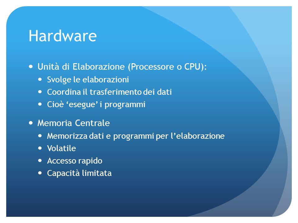 Hardware Unità di Elaborazione (Processore o CPU): Svolge le elaborazioni Coordina il trasferimento dei dati Cioè esegue i programmi Memoria Centrale Memorizza dati e programmi per lelaborazione Volatile Accesso rapido Capacità limitata