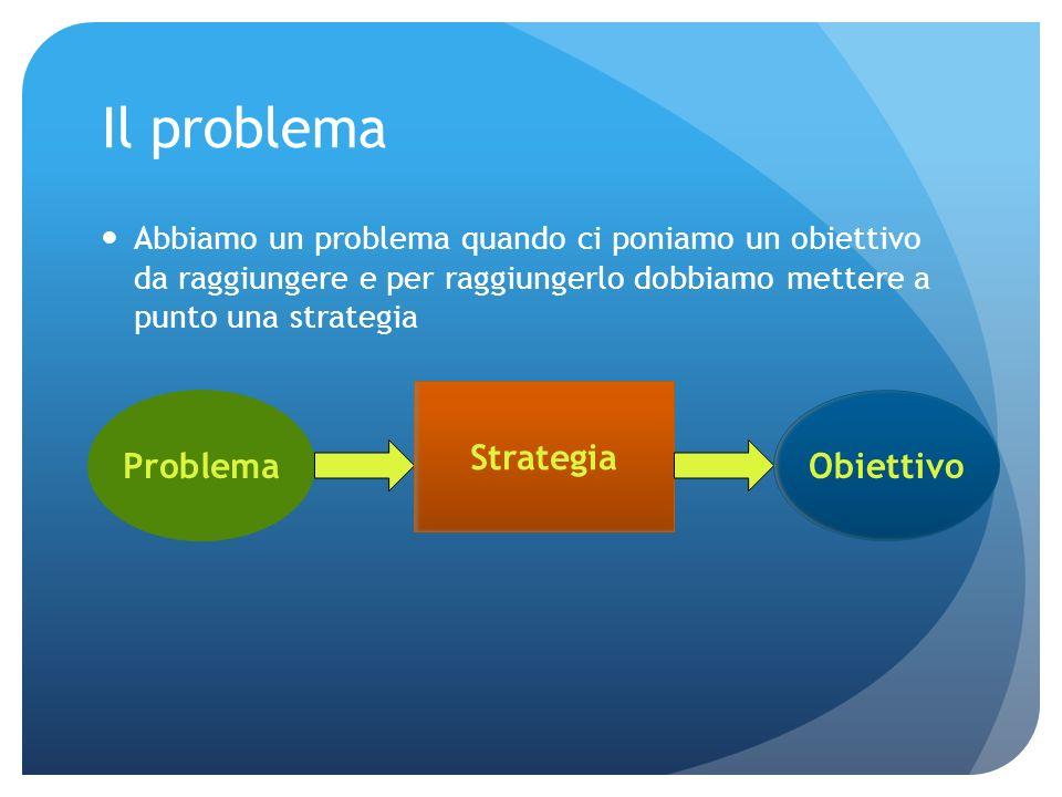 Il problema Abbiamo un problema quando ci poniamo un obiettivo da raggiungere e per raggiungerlo dobbiamo mettere a punto una strategia Problema Strategia Obiettivo