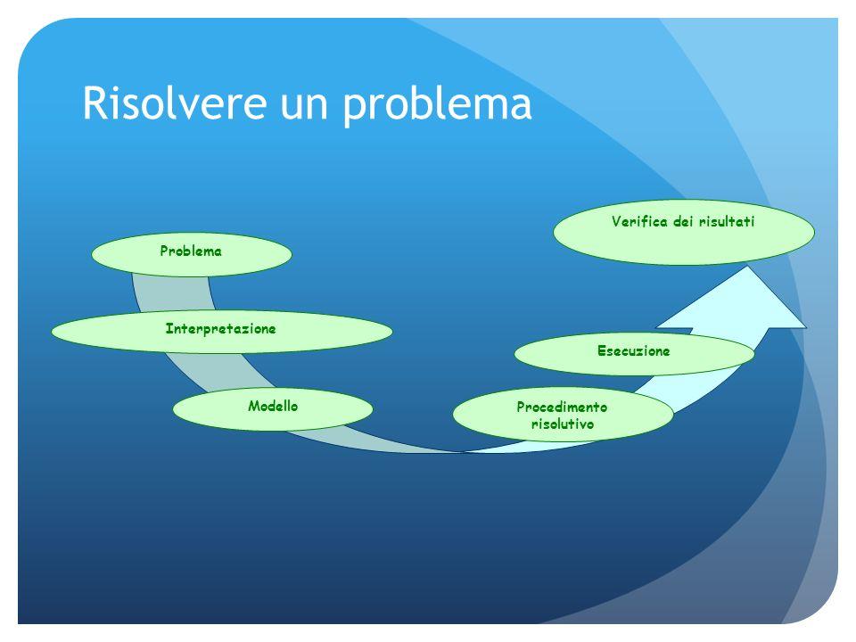 Risolvere un problema Problema Interpretazione Modello Procedimento risolutivo Esecuzione Verifica dei risultati