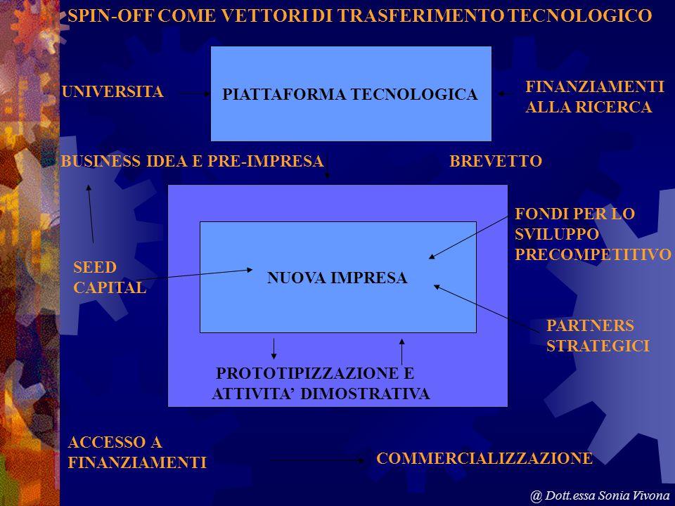 PARTNERS STRATEGICI NUOVA IMPRESA PIATTAFORMA TECNOLOGICA UNIVERSITA FINANZIAMENTI ALLA RICERCA BREVETTO SPIN-OFF COME VETTORI DI TRASFERIMENTO TECNOLOGICO SEED CAPITAL BUSINESS IDEA E PRE-IMPRESA PROTOTIPIZZAZIONE E ATTIVITA DIMOSTRATIVA ACCESSO A FINANZIAMENTI COMMERCIALIZZAZIONE PARTNERS STRATEGICI FONDI PER LO SVILUPPO PRECOMPETITIVO @ Dott.essa Sonia Vivona