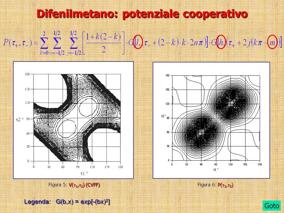 Difenilmetano: potenziale cooperativo Goto Legenda: G(b,x) = exp[-(bx) 2 ] P( 1, 2 ) Figura 6: P( 1, 2 ) V( 1, 2 ) (CVFF) Figura 5: V( 1, 2 ) (CVFF)