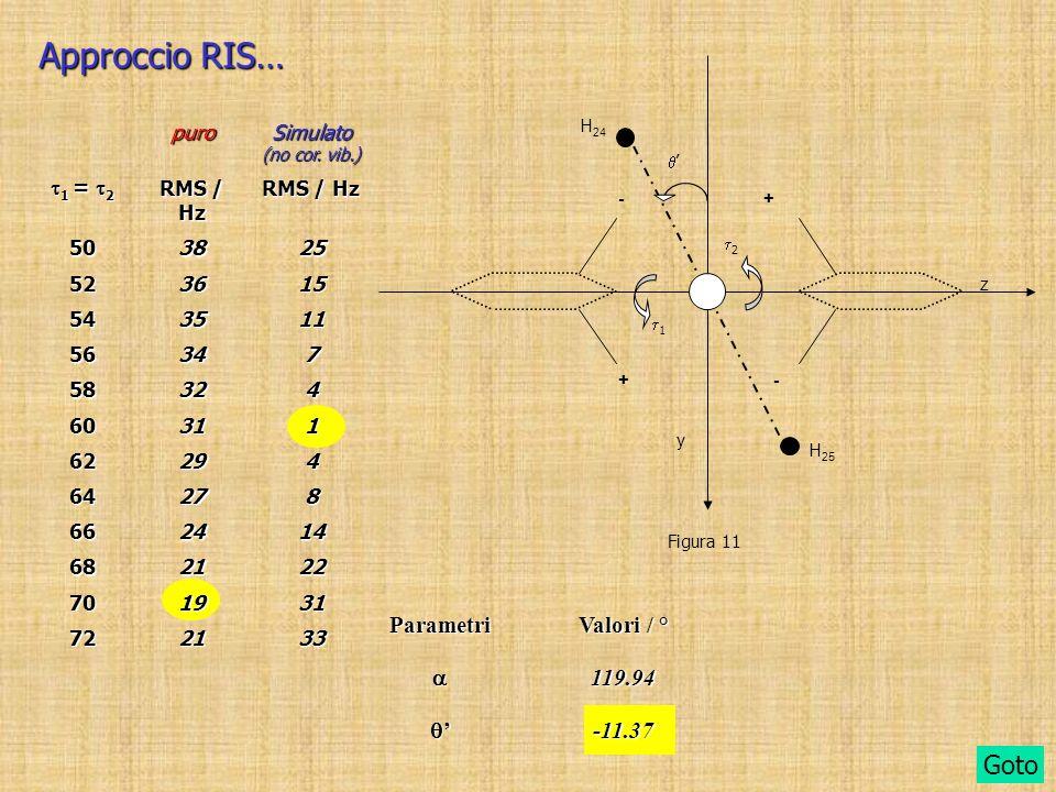 Approccio RIS… puro Simulato (no cor. vib.) 1 = 2 1 = 2 RMS / Hz 503825 523615 543511 56347 58324 60311 62294 64278 662414 682122 701931 722133 Parame