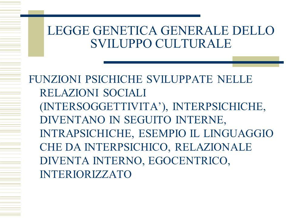 LEGGE GENETICA GENERALE DELLO SVILUPPO CULTURALE FUNZIONI PSICHICHE SVILUPPATE NELLE RELAZIONI SOCIALI (INTERSOGGETTIVITA), INTERPSICHICHE, DIVENTANO