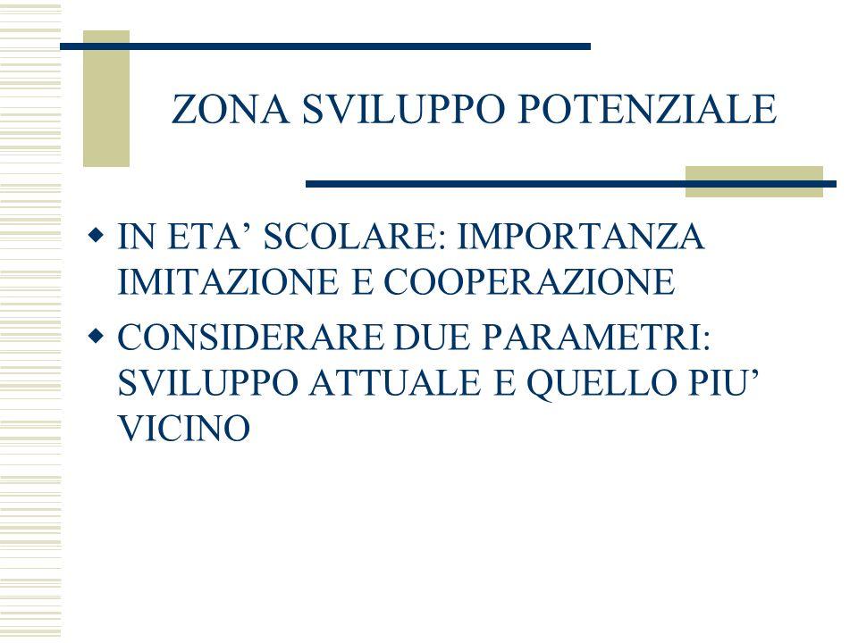 ZONA SVILUPPO POTENZIALE IN ETA SCOLARE: IMPORTANZA IMITAZIONE E COOPERAZIONE CONSIDERARE DUE PARAMETRI: SVILUPPO ATTUALE E QUELLO PIU VICINO