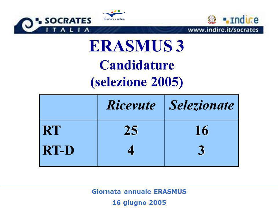 Giornata annuale ERASMUS 16 giugno 2005 ERASMUS 3 Candidature (selezione 2005) RicevuteSelezionate RT RT-D254163
