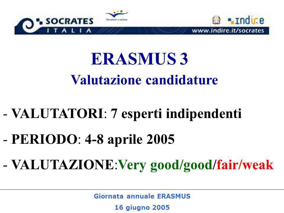 Giornata annuale ERASMUS 16 giugno 2005 ERASMUS 3 - VALUTATORI: 7 esperti indipendenti - PERIODO: 4-8 aprile 2005 - VALUTAZIONE:Very good/good/fair/we