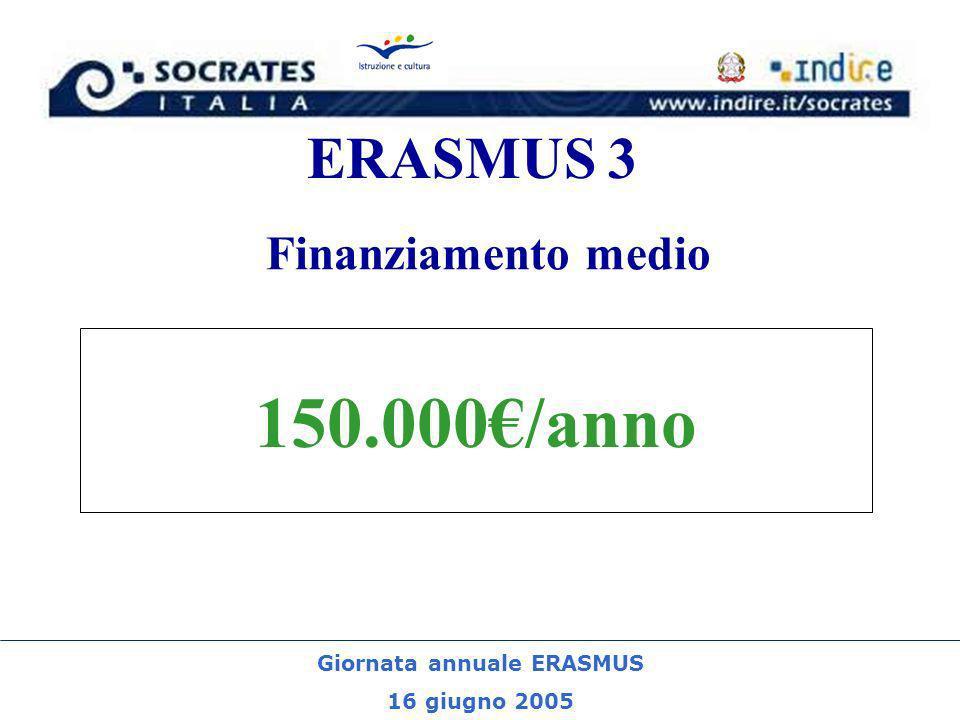 Giornata annuale ERASMUS 16 giugno 2005 ERASMUS 3 150.000/anno Finanziamento medio
