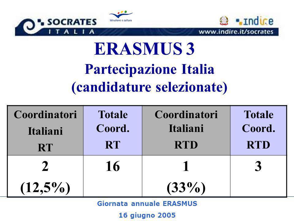 Giornata annuale ERASMUS 16 giugno 2005 ERASMUS 3 Partecipazione Italia (candidature selezionate) Coordinatori Italiani RT Totale Coord.