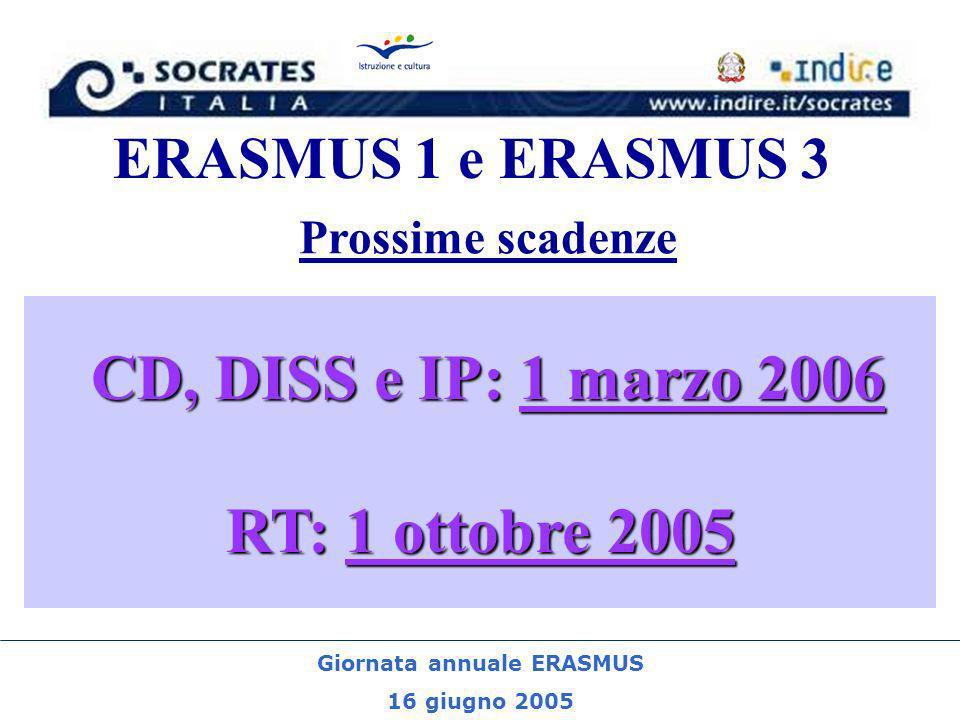 Giornata annuale ERASMUS 16 giugno 2005 ERASMUS 1 e 3 CD, DISS e IP: 1 marzo 2006 RT: 1 ottobre 2005 Prossime scadenze