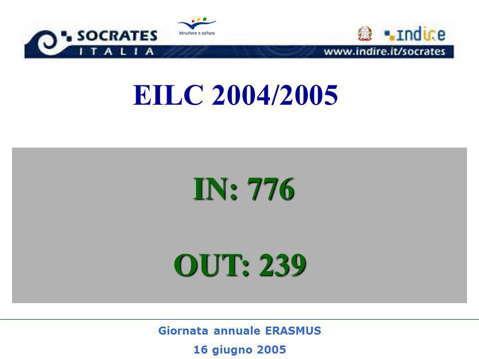 Giornata annuale ERASMUS 16 giugno 2005 EILC 2004/2005 IN: 776 OUT: 239